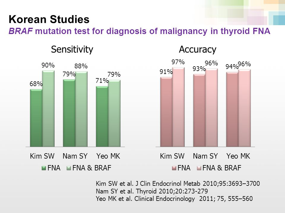Korean Studies BRAF mutation test for diagnosis of malignancy in thyroid FNA