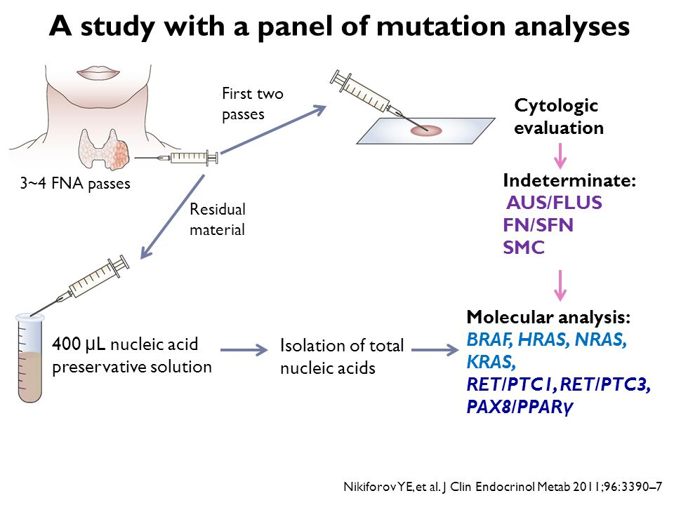 A study with a panel of mutation analyses