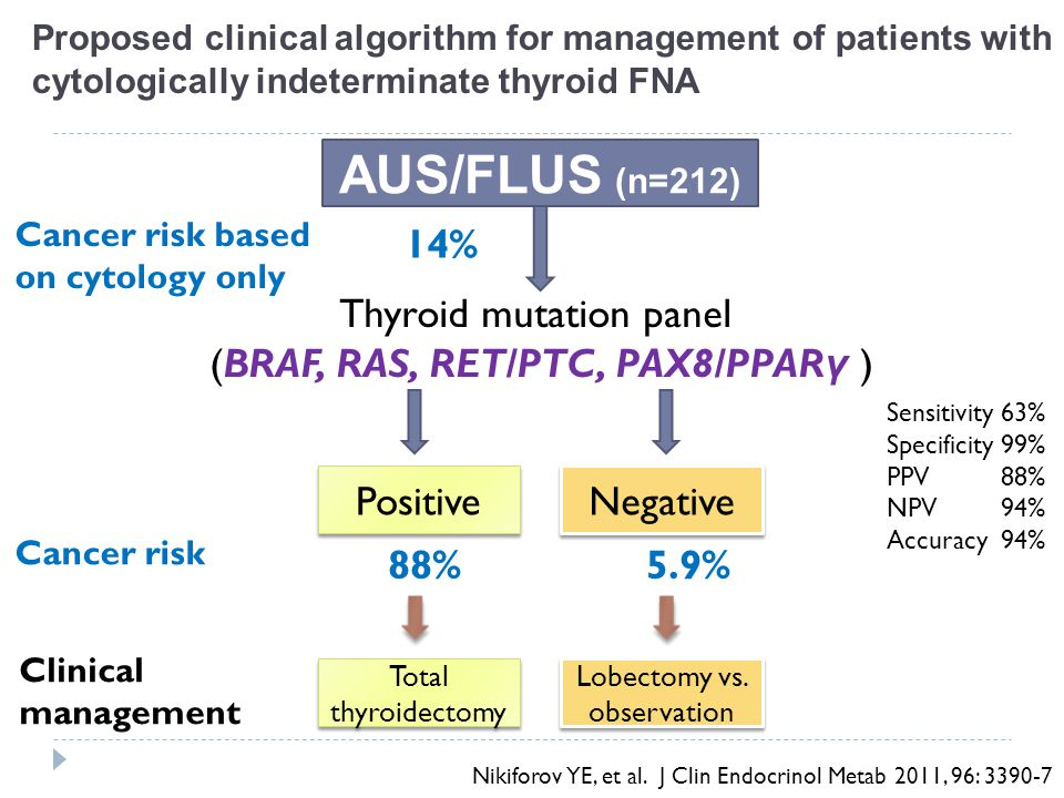AUS/FLUS (n=212) 14% Thyroid mutation panel