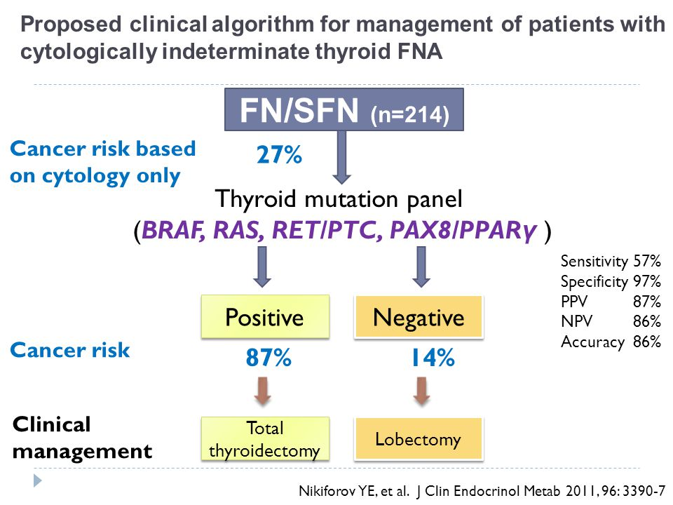 FN/SFN (n=214) 27% Thyroid mutation panel
