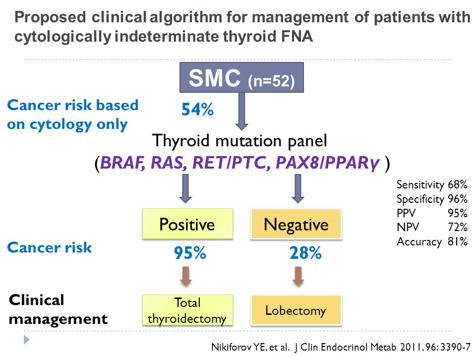 SMC (n=52) 54% Thyroid mutation panel