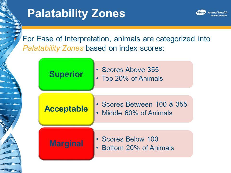 Palatability Zones For Ease of Interpretation, animals are categorized into Palatability Zones based on index scores: