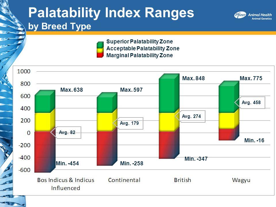 Palatability Index Ranges