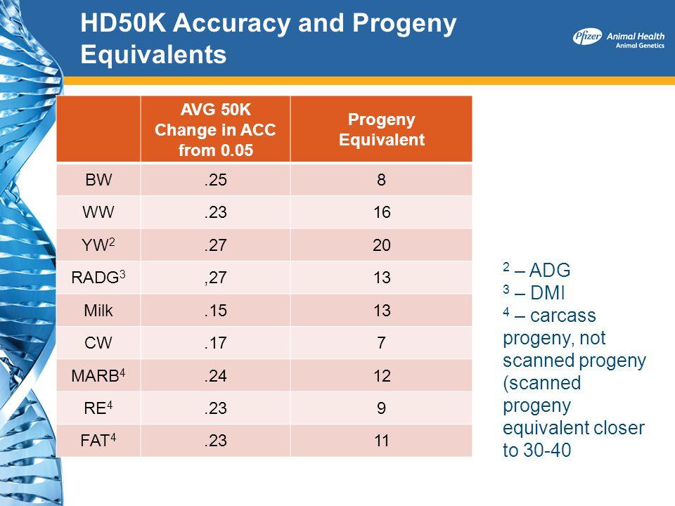 HD50K Accuracy and Progeny Equivalents