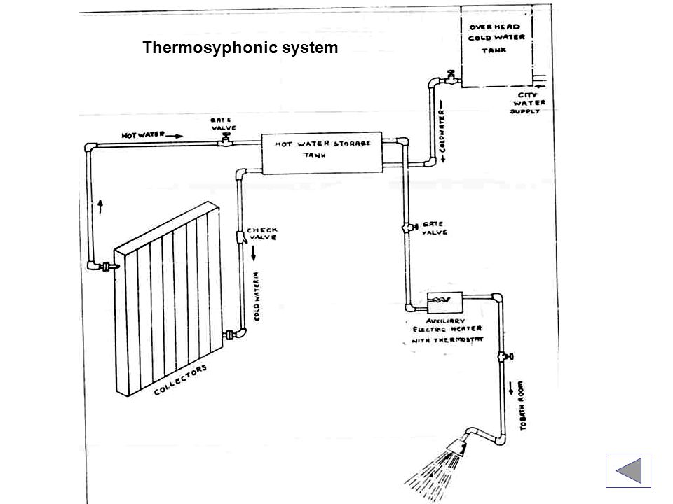Thermosyphonic system