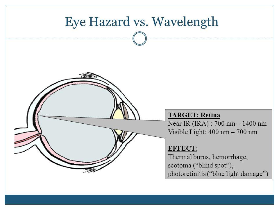 Eye Hazard vs. Wavelength