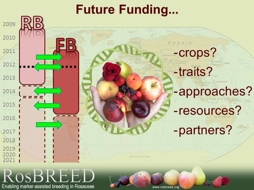 RB FB RosBREED Future Funding... crops traits approaches resources