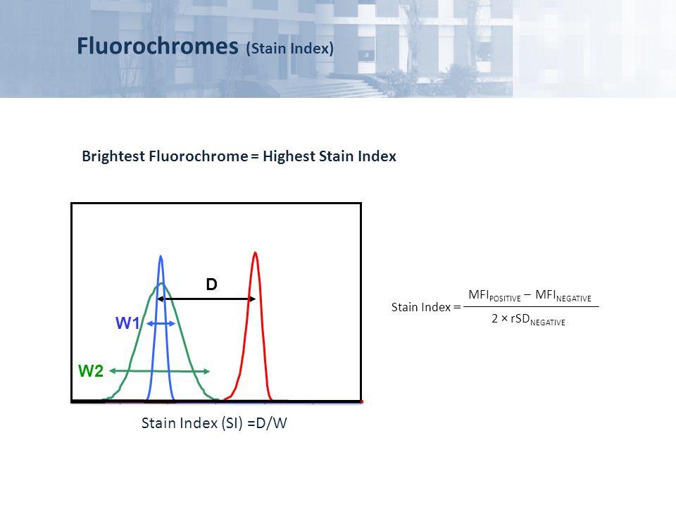 Fluorochromes (Stain Index)