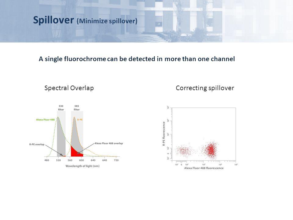 Spillover (Minimize spillover)