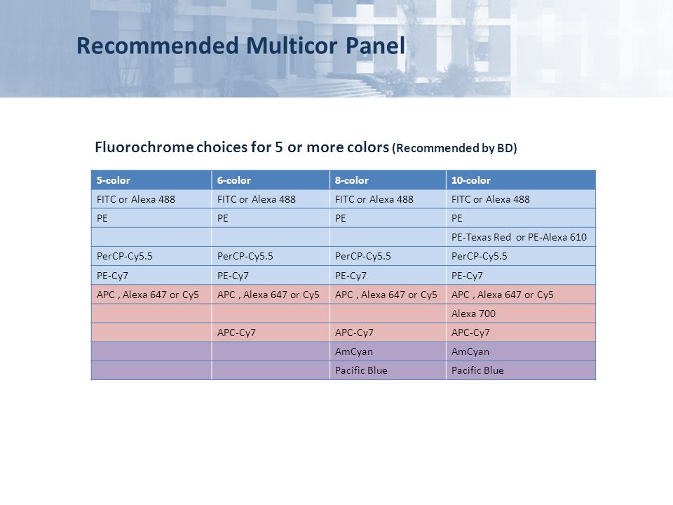 Recommended Multicor Panel