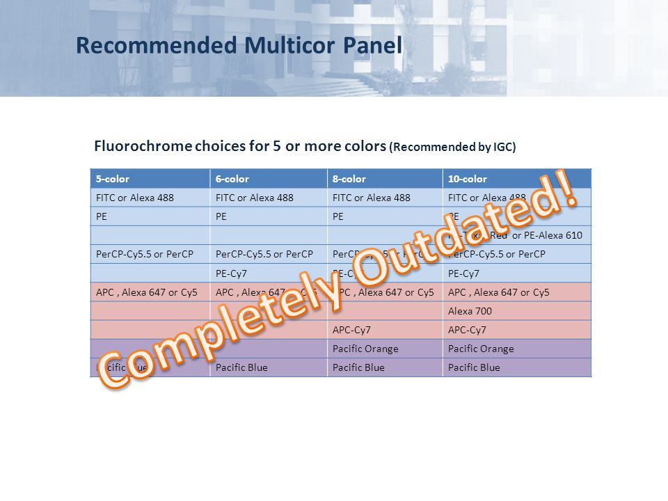 Completely Outdated! Recommended Multicor Panel