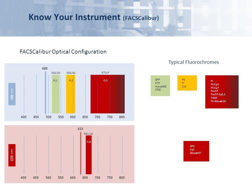 Know Your Instrument (FACSCalibur)