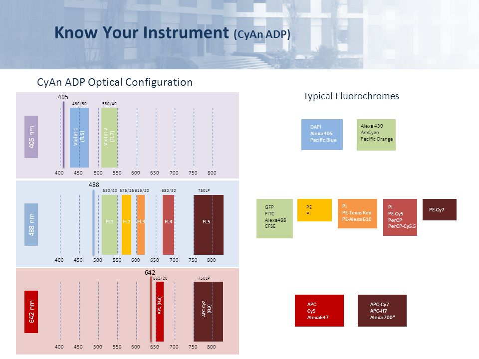 Know Your Instrument (CyAn ADP)