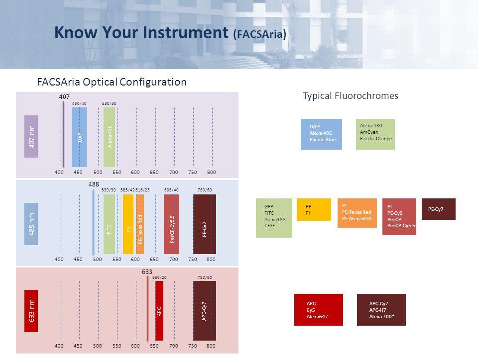 Know Your Instrument (FACSAria)