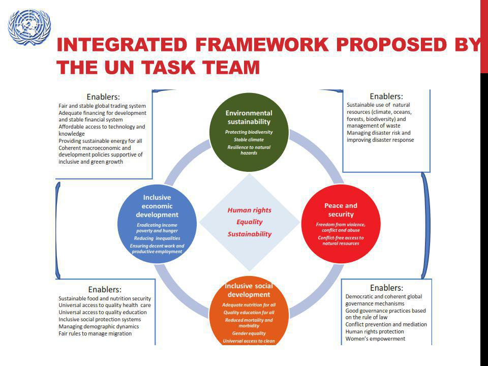 Integrated framework proposed by the UN Task Team