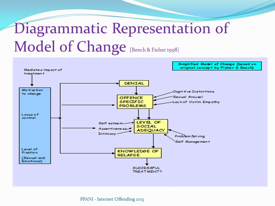 Diagrammatic Representation of Model of Change [Beech & Fisher 1998]