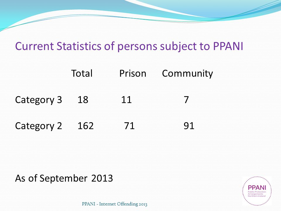 Current Statistics of persons subject to PPANI