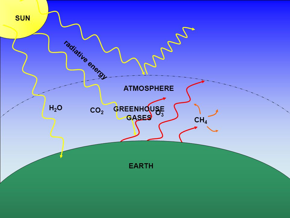 SUN radiative energy ATMOSPHERE H2O CO2 GREENHOUSE GASES O3 CH4 EARTH