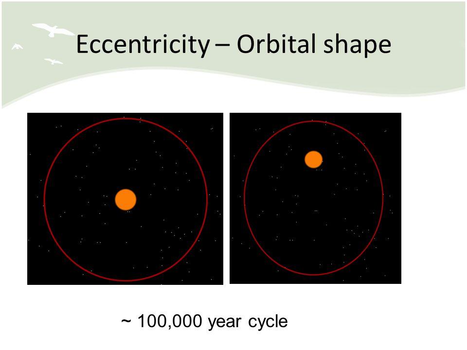 Eccentricity – Orbital shape