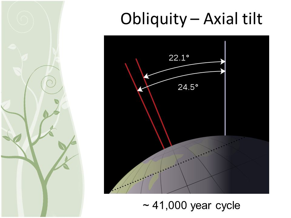 Obliquity – Axial tilt ~ 41,000 year cycle