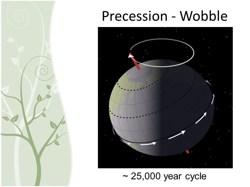 Precession - Wobble ~ 25,000 year cycle