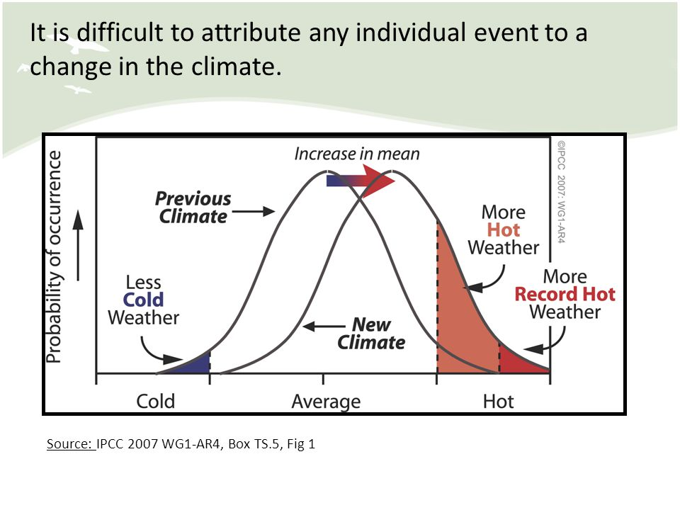It is difficult to attribute any individual event to a change in the climate.