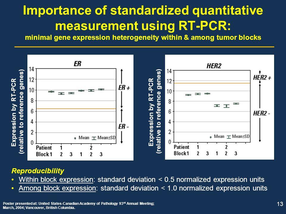 Importance of standardized quantitative measurement using RT-PCR: minimal gene expression heterogeneity within & among tumor blocks
