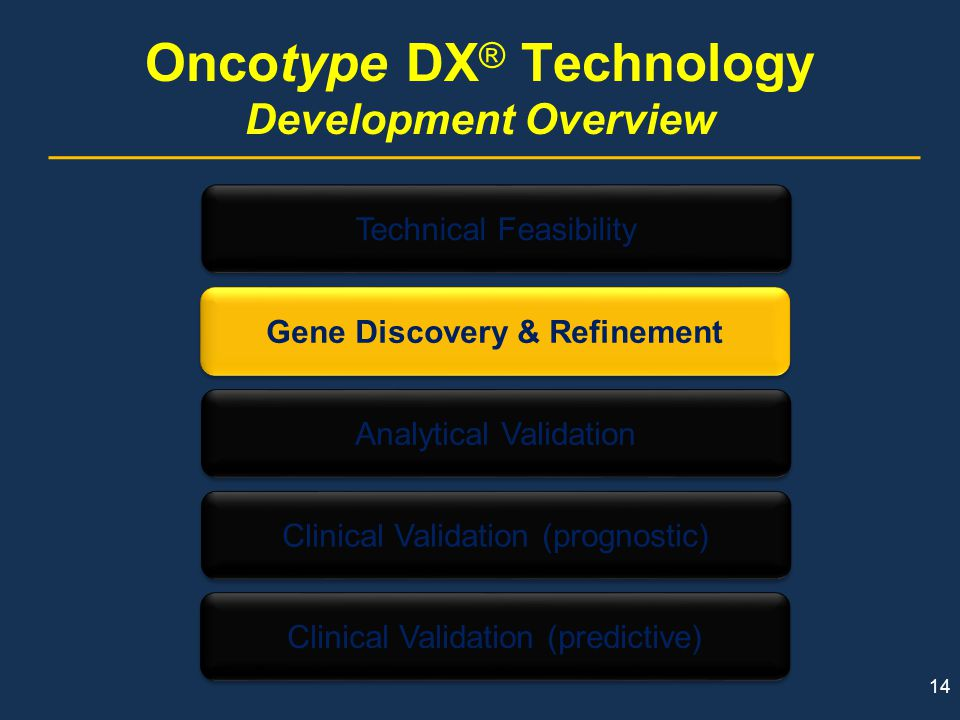 Oncotype DX® Technology Development Overview