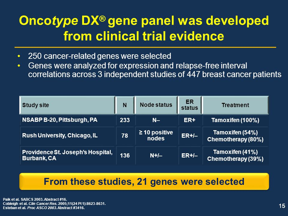 Oncotype DX® gene panel was developed from clinical trial evidence
