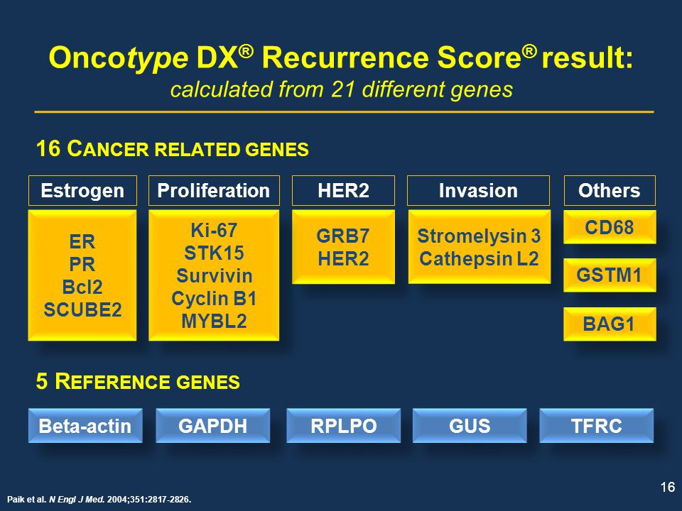 Oncotype DX® Recurrence Score® result: calculated from 21 different genes