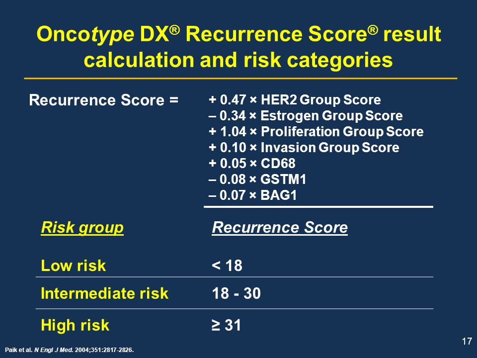 Oncotype DX® Recurrence Score® result calculation and risk categories