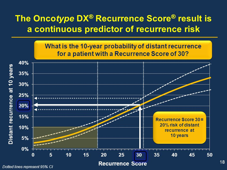 The Oncotype DX® Recurrence Score® result is a continuous predictor of recurrence risk