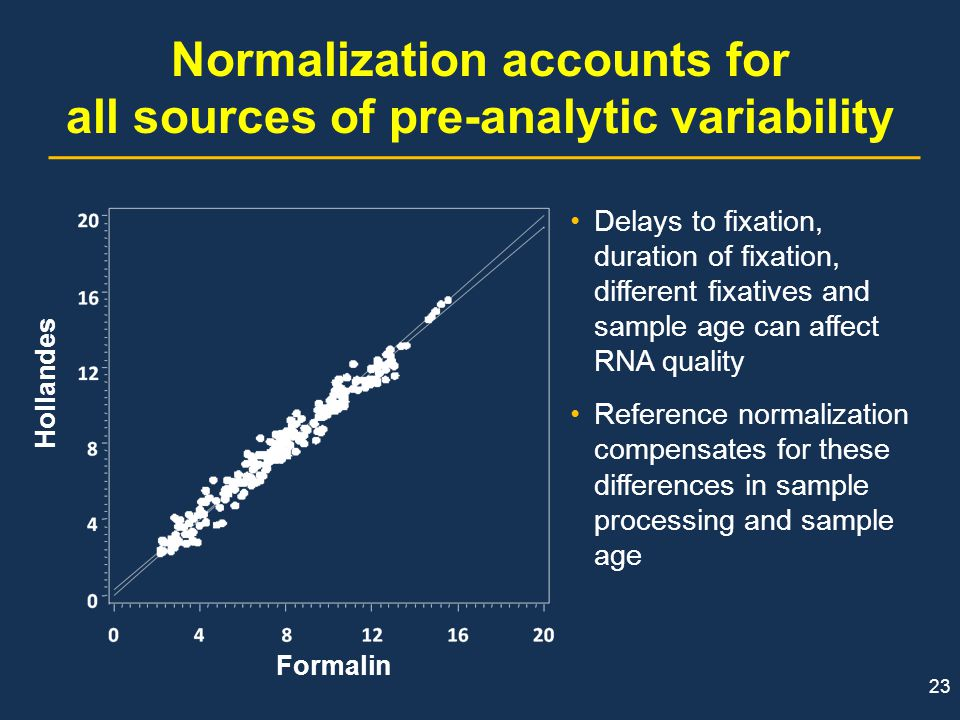 Normalization accounts for all sources of pre-analytic variability
