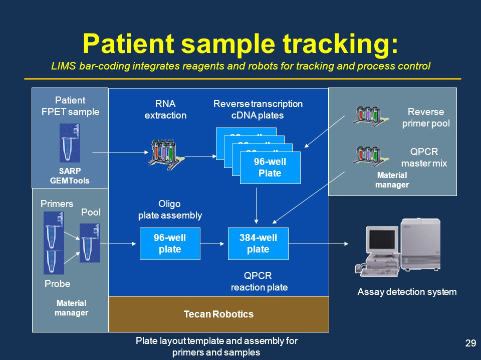 Patient sample tracking: LIMS bar-coding integrates reagents and robots for tracking and process control