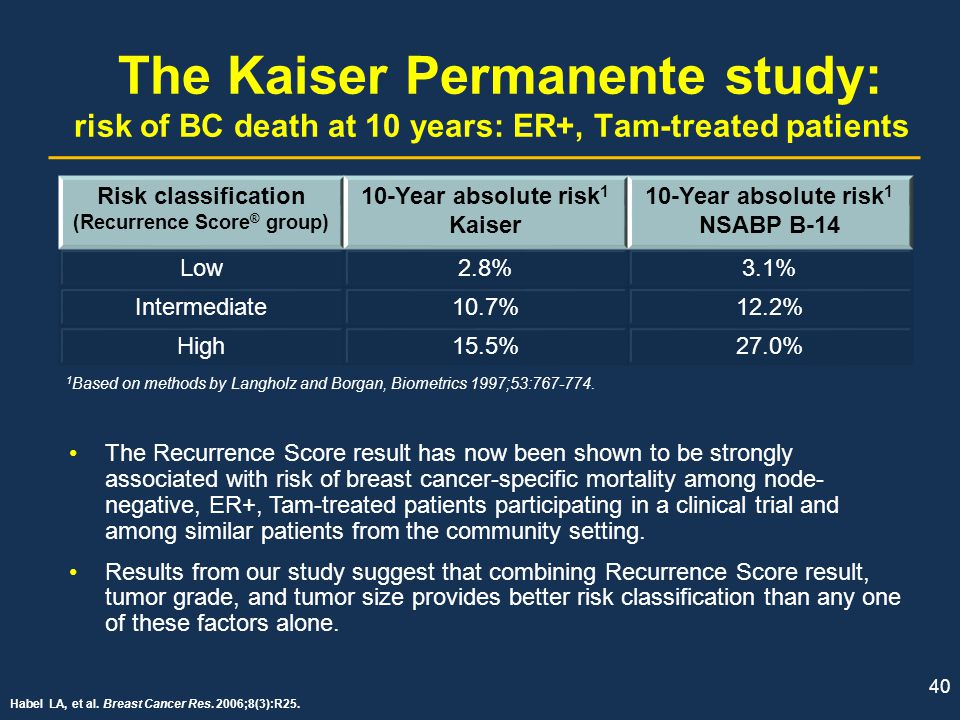 The Kaiser Permanente study: risk of BC death at 10 years: ER+, Tam-treated patients