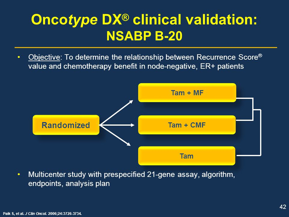 Oncotype DX® clinical validation: NSABP B-20