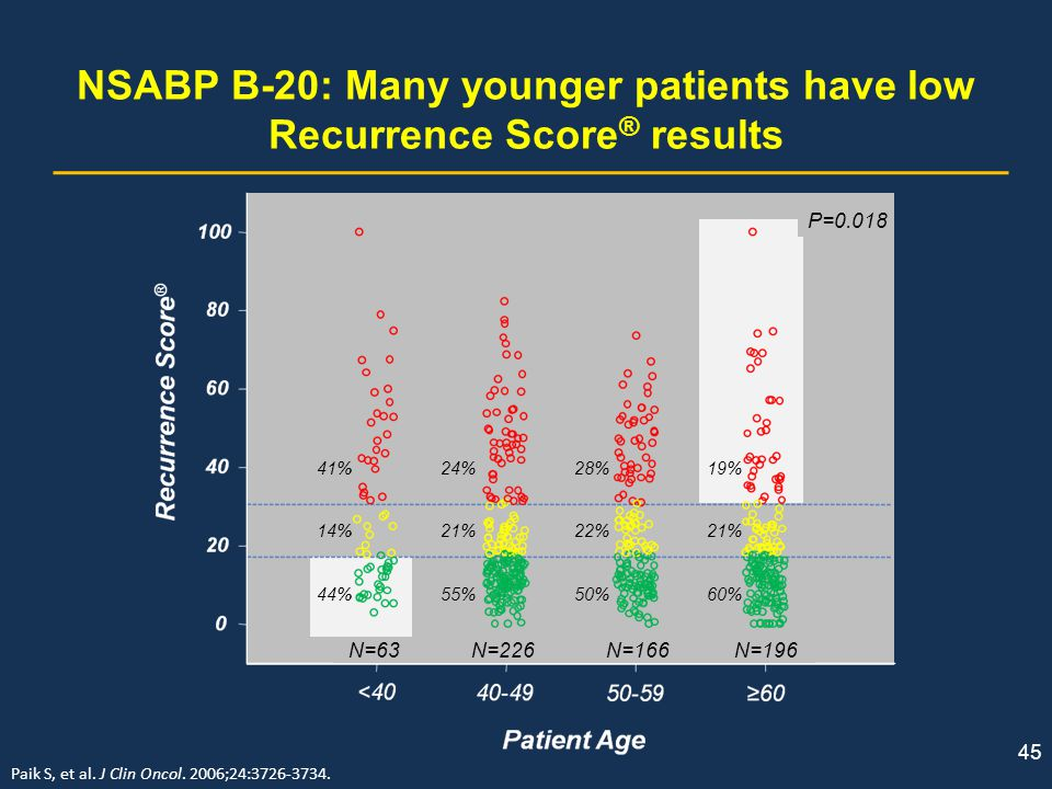 NSABP B-20: Many younger patients have low Recurrence Score® results