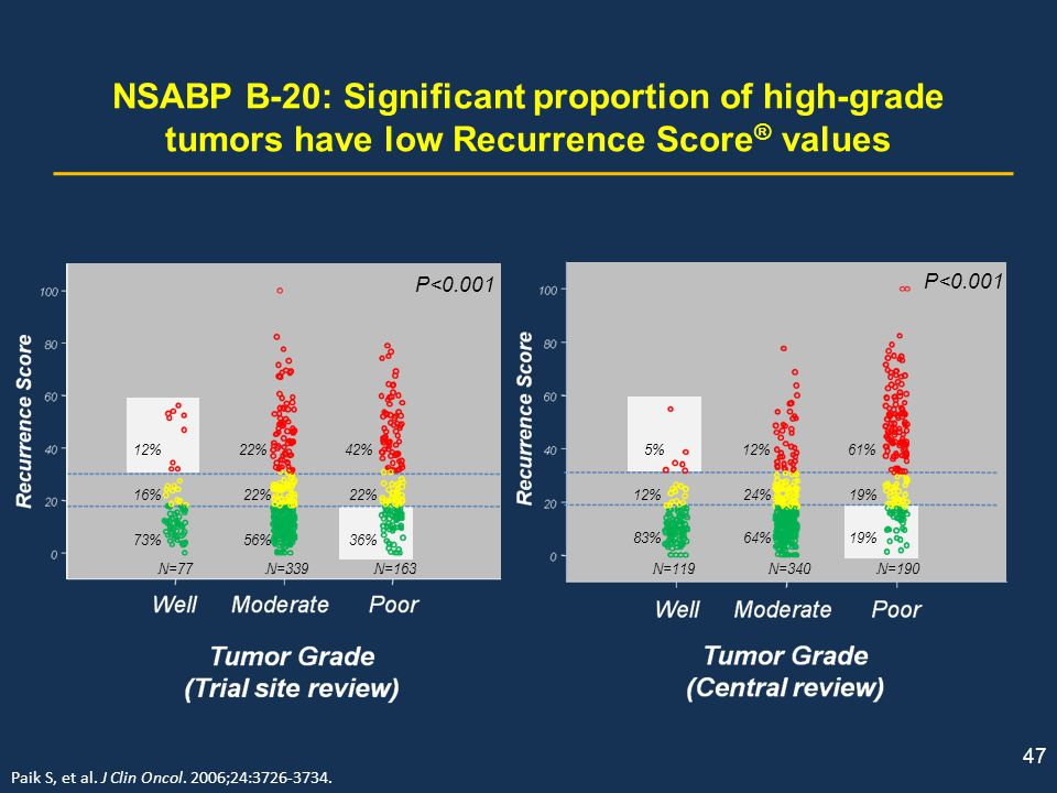 NSABP B-20: Significant proportion of high-grade tumors have low Recurrence Score® values