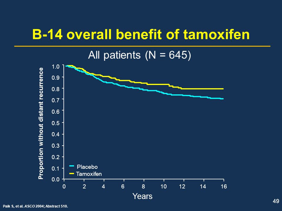 B-14 overall benefit of tamoxifen