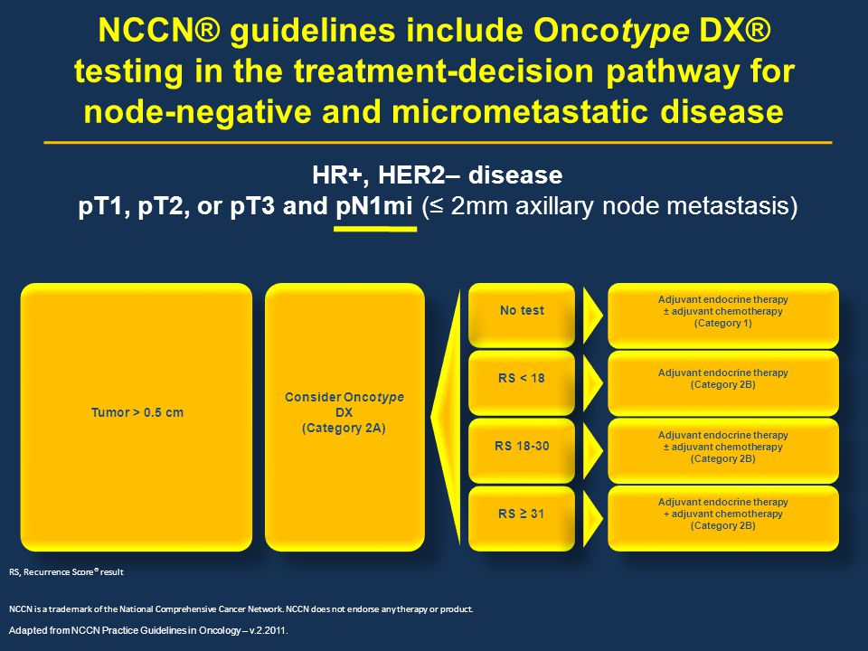 pT1, pT2, or pT3 and pN1mi (≤ 2mm axillary node metastasis)