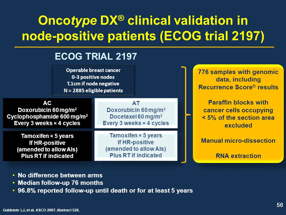 Oncotype DX® clinical validation in node-positive patients (ECOG trial 2197)