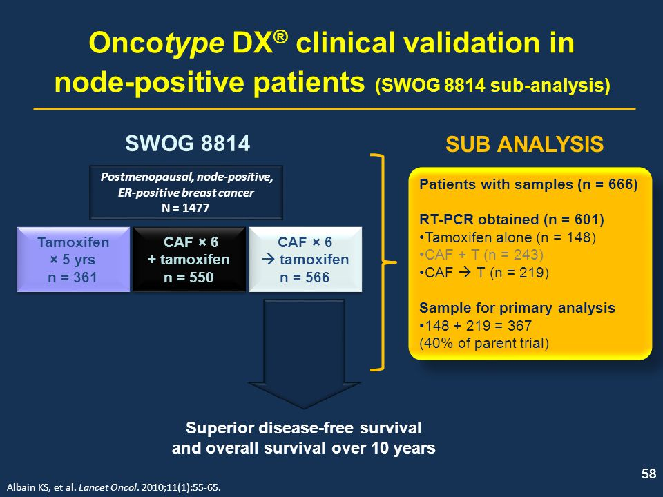 Oncotype DX® clinical validation in node-positive patients (SWOG 8814 sub-analysis)