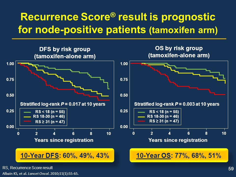 Recurrence Score® result is prognostic for node-positive patients (tamoxifen arm)