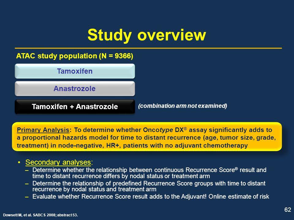 Tamoxifen + Anastrozole