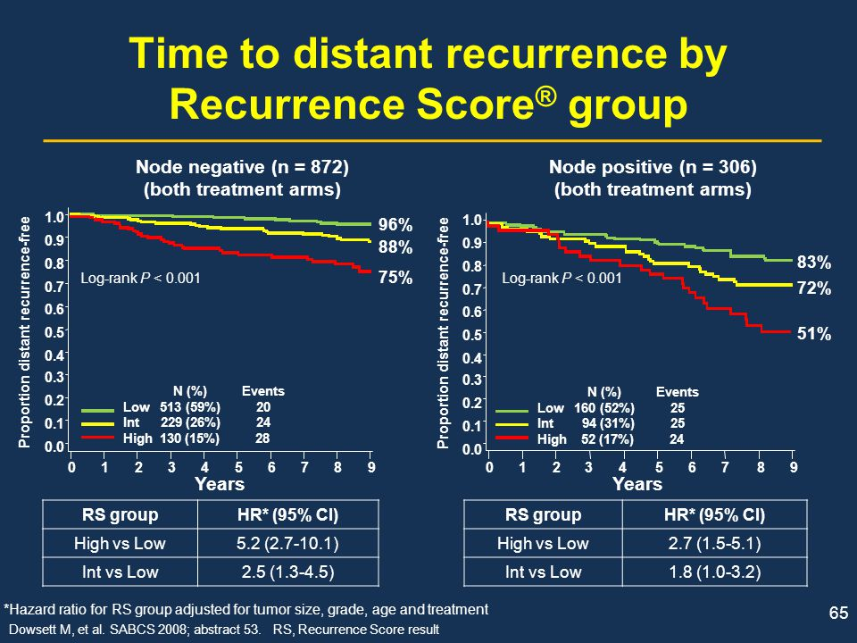 Time to distant recurrence by Recurrence Score® group