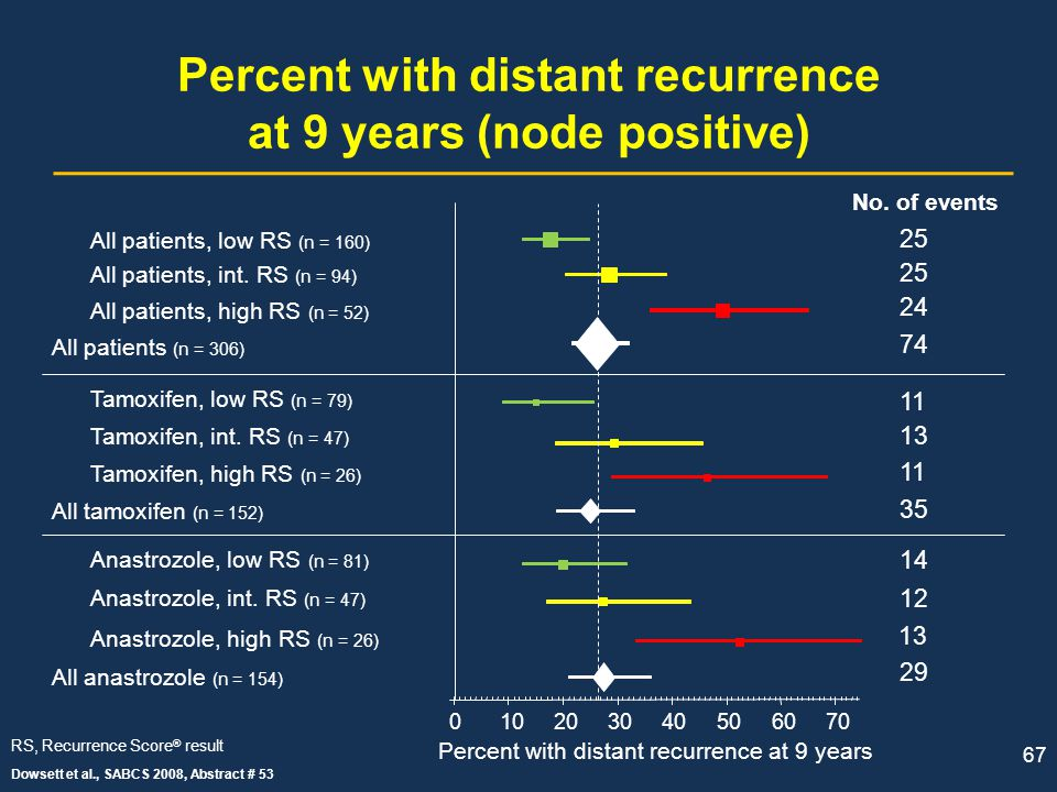 Percent with distant recurrence at 9 years (node positive)