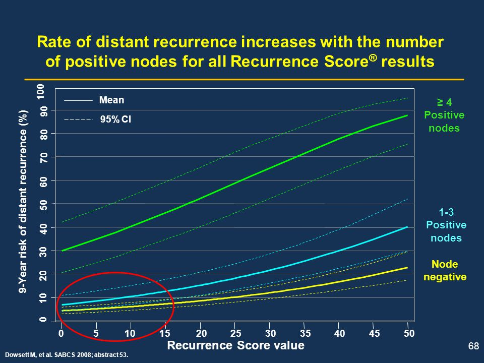 9-Year risk of distant recurrence (%) Recurrence Score value