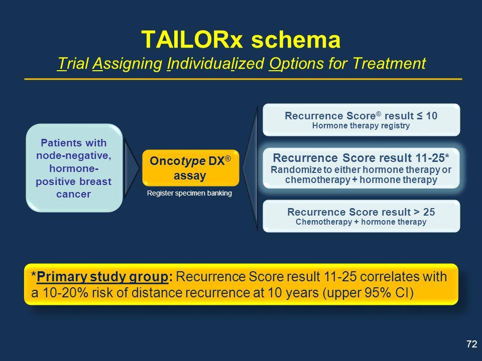 TAILORx schema Trial Assigning Individualized Options for Treatment