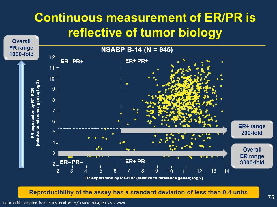 Continuous measurement of ER/PR is reflective of tumor biology