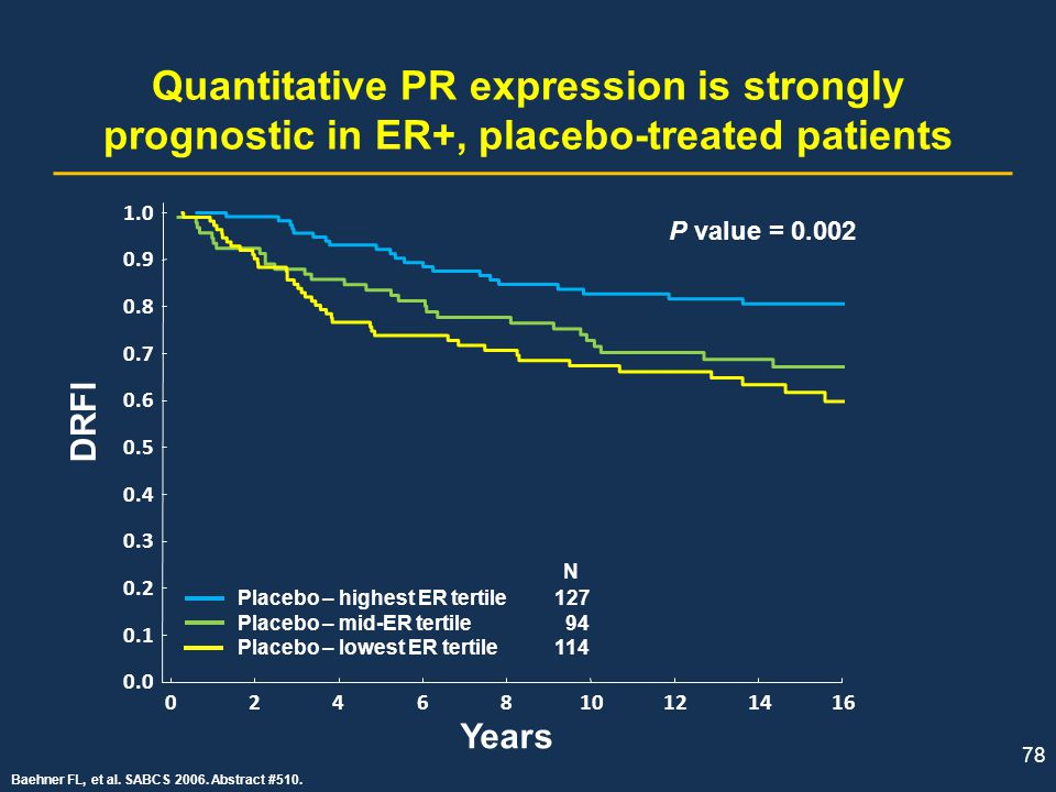 Quantitative PR expression is strongly prognostic in ER+, placebo-treated patients